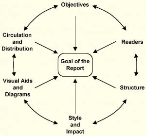 How to Write a Report Step by Steps - Report Writing Experts